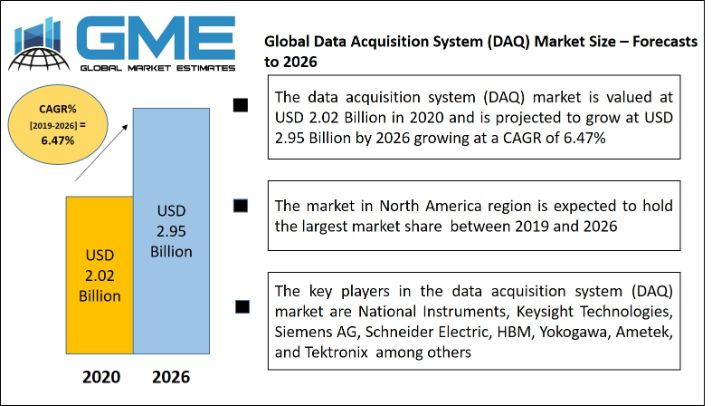 Global Data Acquisition System (DAQ) Market